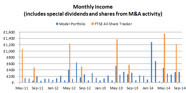 Defensive value portfolio monthly dividends 2014 10