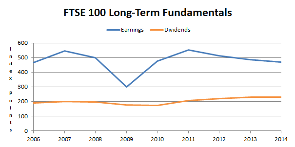 FTSE 100 long-term fundamentals 2014 11