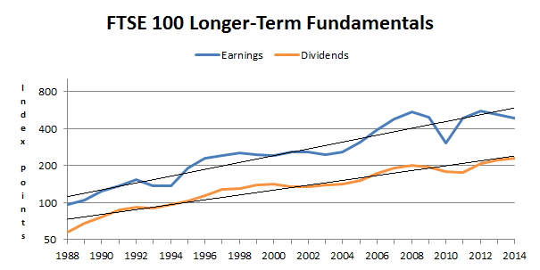 FTSE 100 longer-term fundamentals 2014 11