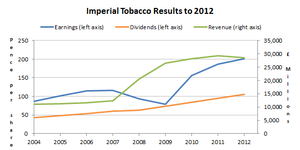Imperial Tobacco results to 2012