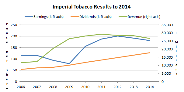 Imperial Tobacco results to 2014