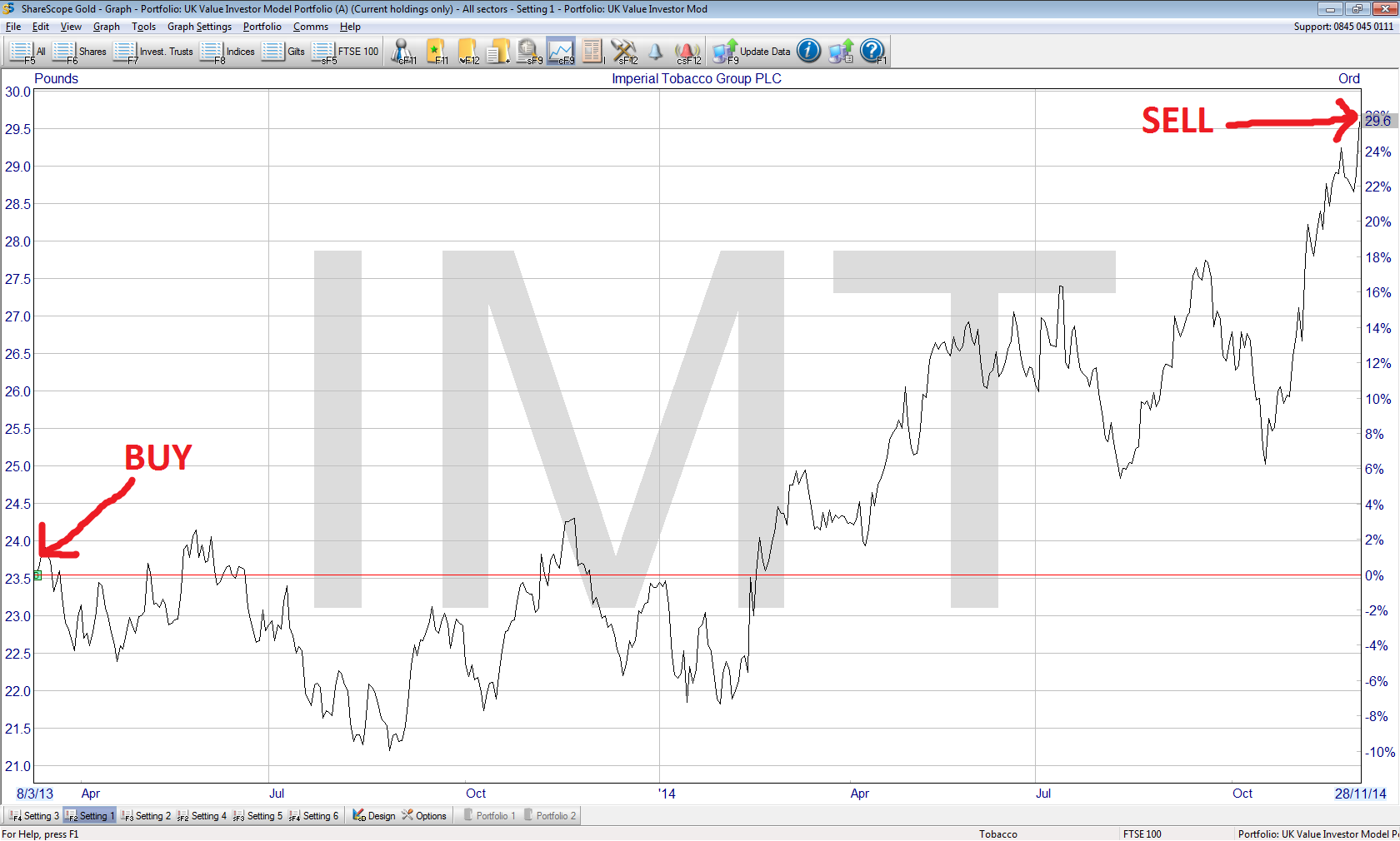 Imperial Tobacco share price performance 2014 12