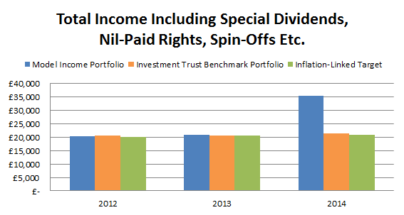 Total dividend Income including specials 2015 01