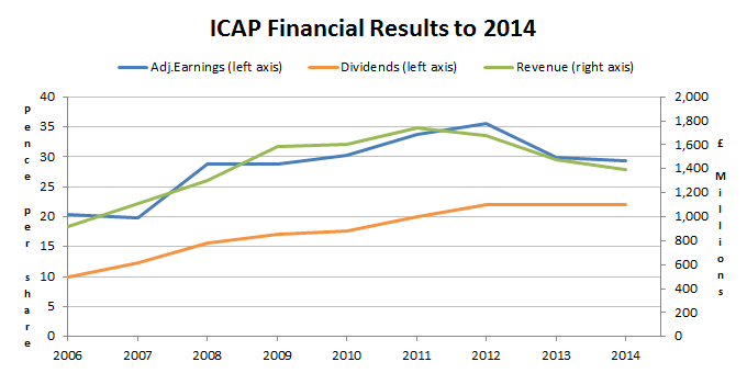 ICAP Financial results to 2014