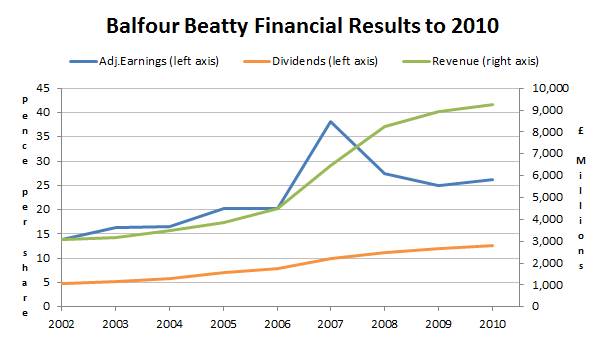 Balfour Beatty financial results to 2010