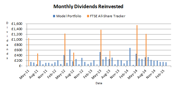 Model portfolio monthly dividends reinvested - 2015 04 16