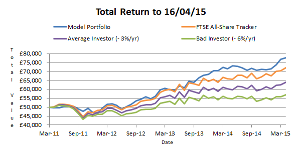 Model portfolio performance from inception - 2015 04 16