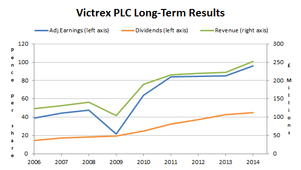 Victrex results 2015 05 28