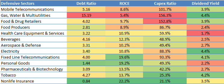 Defensive sector by total risk rank 2015 06