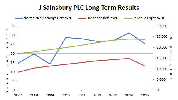 J Sainsbury PLC Long-term results 2015 06