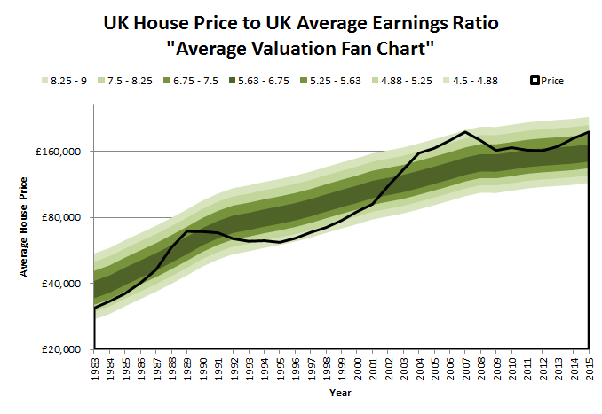 UK House Price to Average Earnings Ratio - Probability Fan Chart - 2015 06