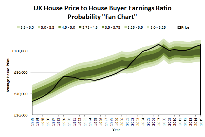 UK House Price to House Buyer Earnings Ratio - Probability Fan Chart - 2015 06