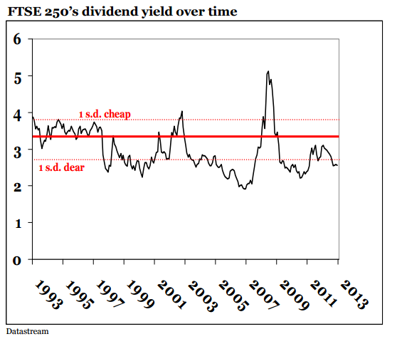 FTSE 250 dividend history chart to 2013 - original