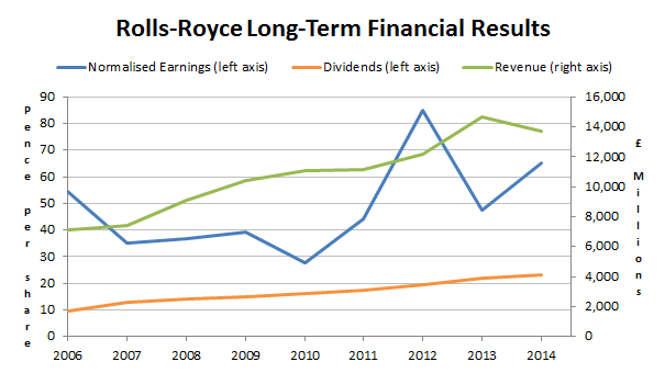 Rolls-Royce PLC long-term financial results 2015 07