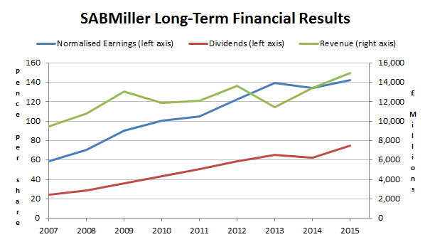 SABMiller PLC long-term financial results 2015 07