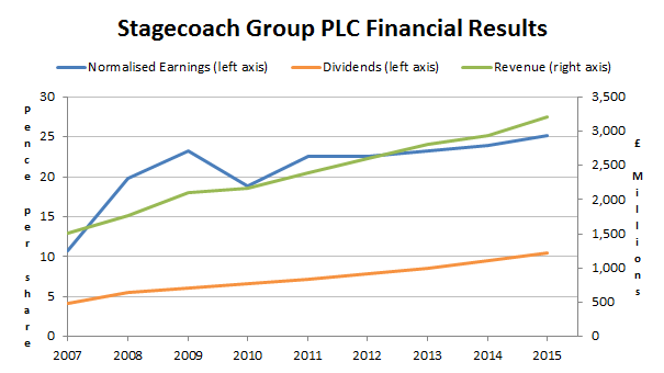 Stagecoach Group PLC long-term financial results 2015 07