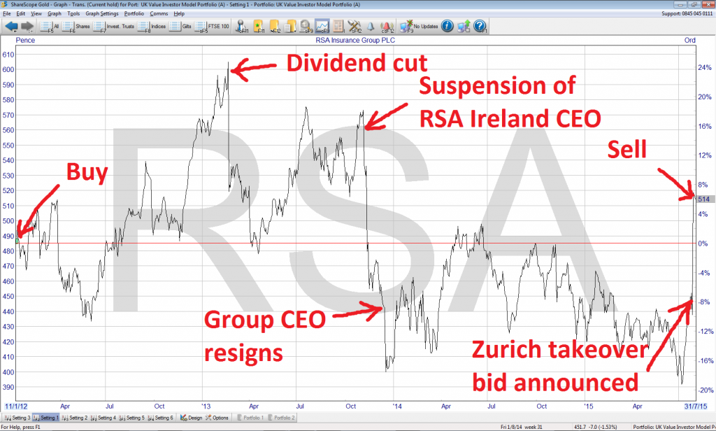 RSA share price performance 2015 08