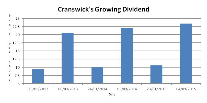 Cranswick dividend