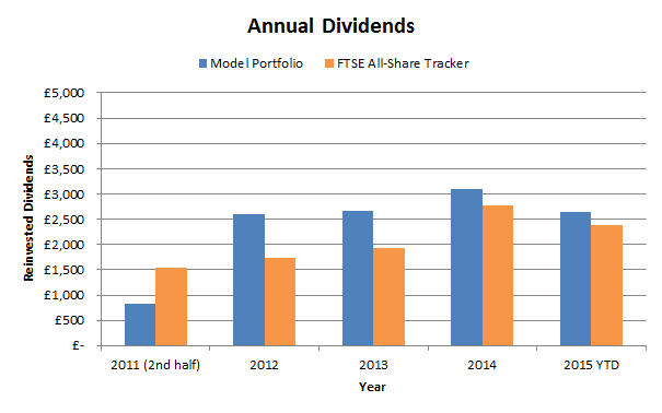 Investment newsletter portfolio dividends 2015 10
