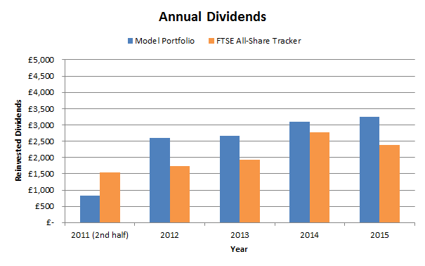 Model portfolio and all-share dividends to 2015