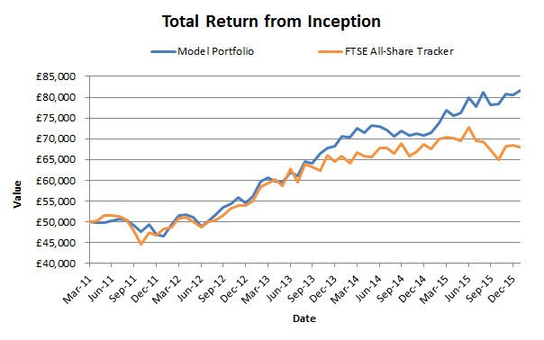 Model portfolio performance to 2016 01