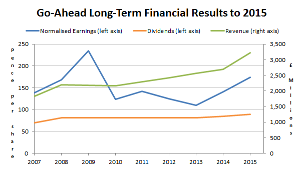 Go-Ahead Group revenues earnings dividends 2016 01