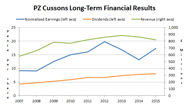 PZ Cussons PLC - revenues earnings dividends - 2016 01