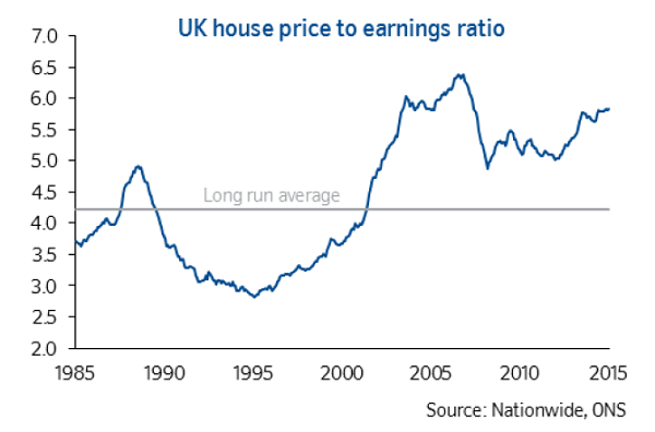UK House price to earnings ratio 2016 01