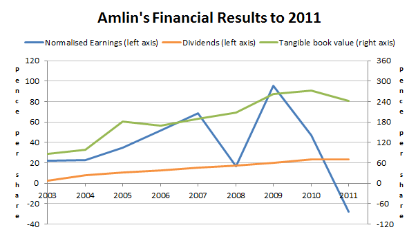 Amlin PLC results to 2011