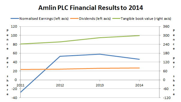 Amlin PLC results to 2014