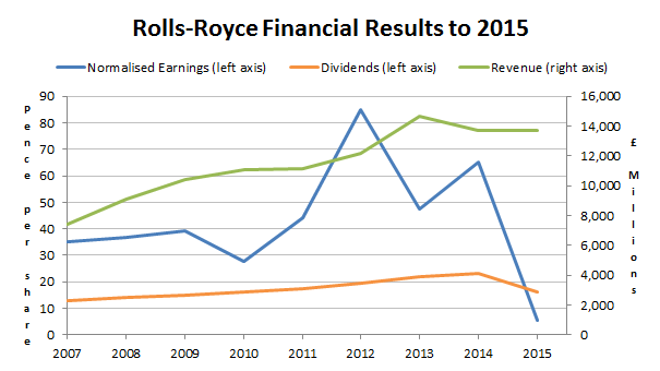 Rolls-Royce plc financial results to 2015