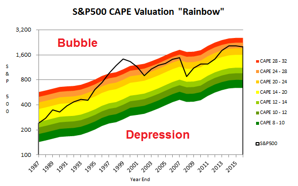 sp 500 cape valuation rainbow 2016 03