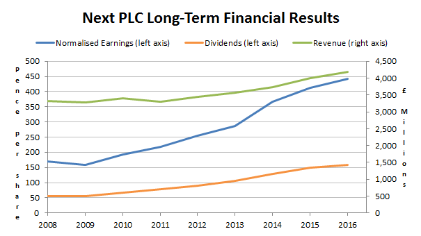Next PLC long-term financial results 2016 04