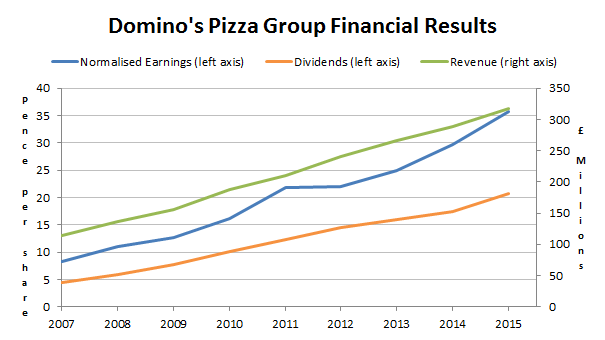 Dominos pizza group financial results 2016 05