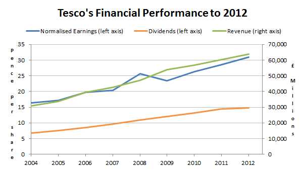 Tesco financial performance to 2012