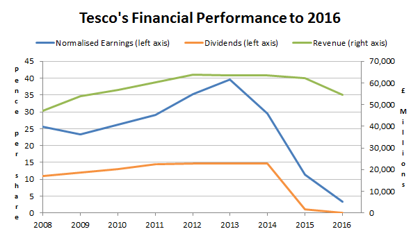 Tesco financial performance to 2016