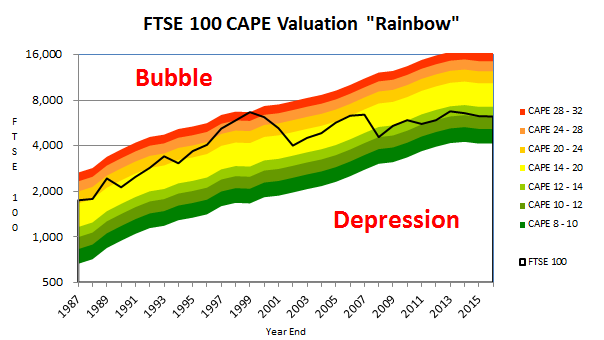 FTSE 100 valuation rainbow - 2016 06