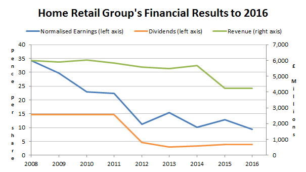 Home Retail Group financial results to 2016