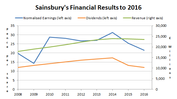 Sainsbury plc financial results to 2016