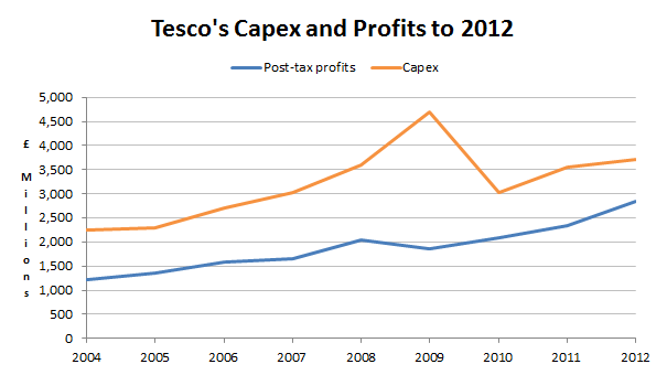 Tesco capex and profit 2012