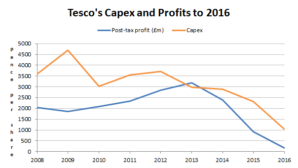 Tesco capex and profit 2016