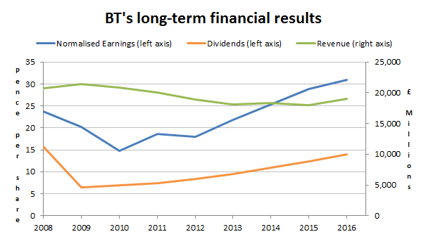 BT PLC revenues profits dividends 2016 07