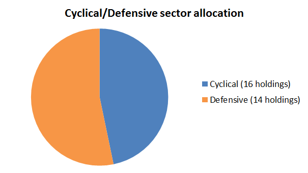 Model portfolio cyclical-defensive 2016 07