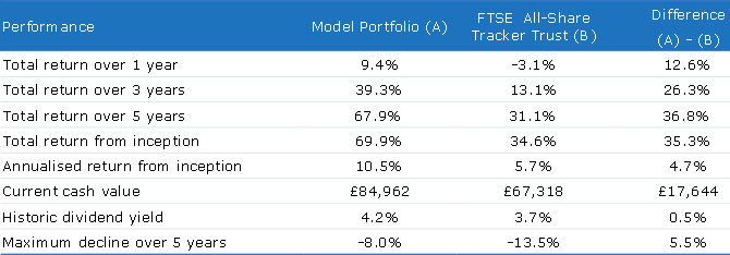 Model portfolio performance table 2016 07