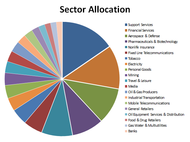 Model portfolio sector allocation 2016 07