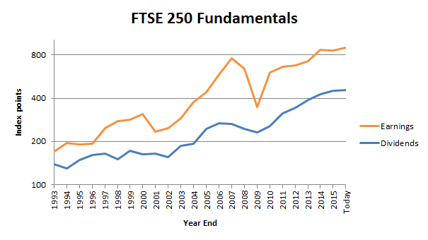 FTSE 250 Fundamentals to 2016 08