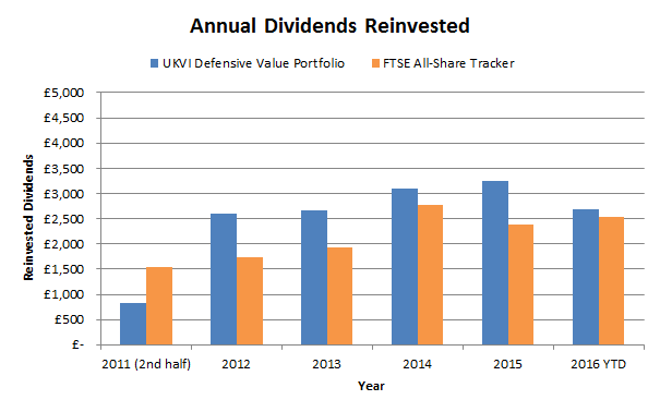 defensive value model portfolio dividend chart 2016 10