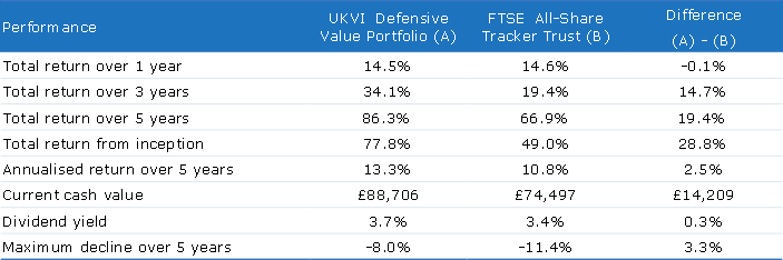 defensive value model portfolio table 2016 10