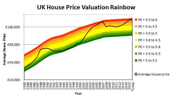 UK House Price chart 2016