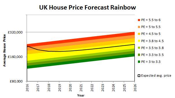 UK house price forecast: It's not looking good — UK Value Investor